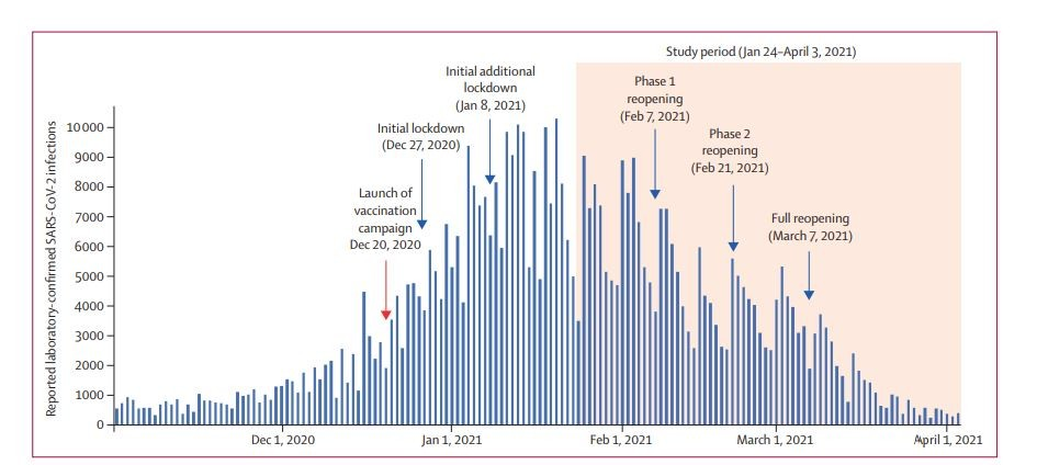 The study reinforces the central role of mass vaccination in combating the pandemic in Israel.  Above, the number of daily Covid-19 infections confirmed by a laboratory in Israel between November 1, 2020 and April 3, 2021 (Photo: The Lancet)