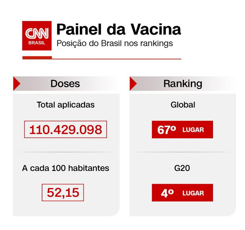 Vaccine panel with Brazil's position in immunization application rankings