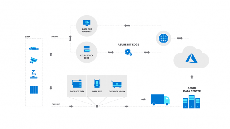 Microsoft Azure Data Box available in Brazil for fast and cost-effective data transfer - Microsoft News Center Brazil