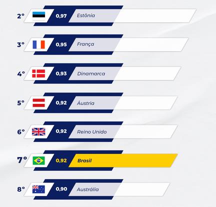 Brasil é reconhecido pelo Banco Mundial como o 7º líder em Governo Digital no mundo entre 198 países avaliados